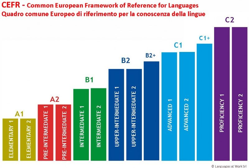 cefr-levels-law